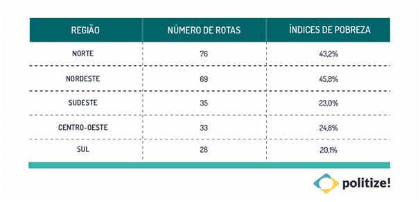 Tabela com as regiões brasileiras, a quantidade de rotas e os índices de pobreza referentes a cada uma delas.